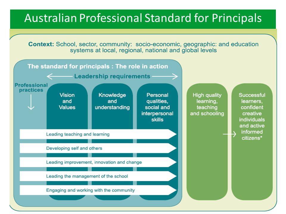 PUBLIC SCHOOLS NSW – SOUTH WESTERN SYDNEY REGIONWWW.SCHOOLS.NSW.EDU.AU Australian Professional Standard for Principals