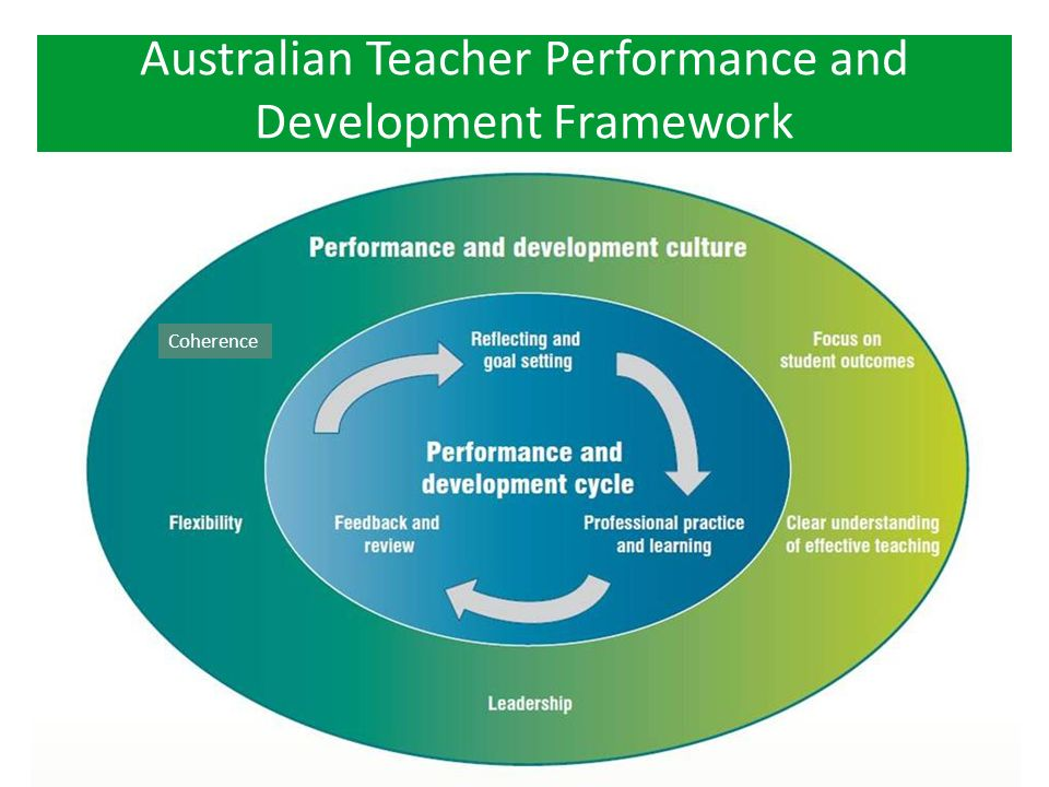 PUBLIC SCHOOLS NSW – SOUTH WESTERN SYDNEY REGIONWWW.SCHOOLS.NSW.EDU.AU Can we afford to have an implementation dip which could be at the expense of student learning outcomes?