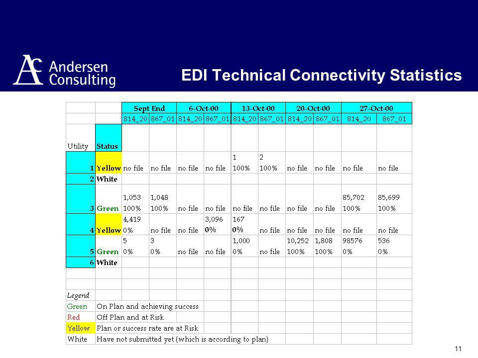 11 EDI Technical Connectivity Statistics