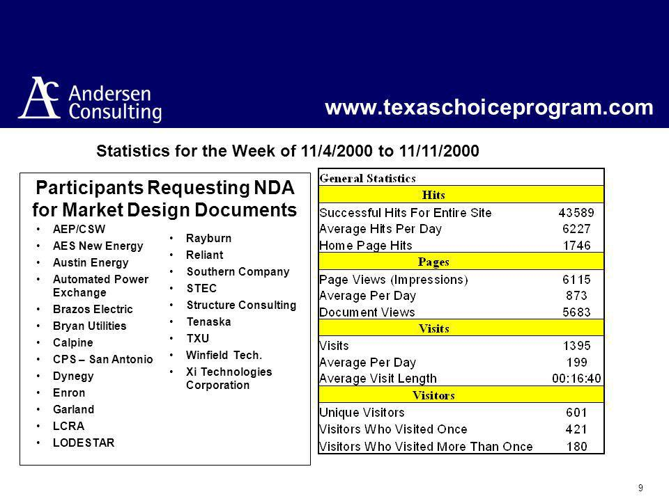 9 www.texaschoiceprogram.com Statistics for the Week of 11/4/2000 to 11/11/2000 Participants Requesting NDA for Market Design Documents AEP/CSW AES New Energy Austin Energy Automated Power Exchange Brazos Electric Bryan Utilities Calpine CPS – San Antonio Dynegy Enron Garland LCRA LODESTAR Rayburn Reliant Southern Company STEC Structure Consulting Tenaska TXU Winfield Tech.