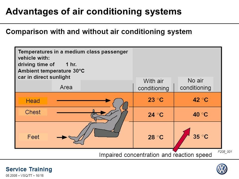 Service Training 08.2008 VSQ/TT 16/18 Area With air conditioning No air conditioning Head Chest Feet Impaired concentration and reaction speed Advanta