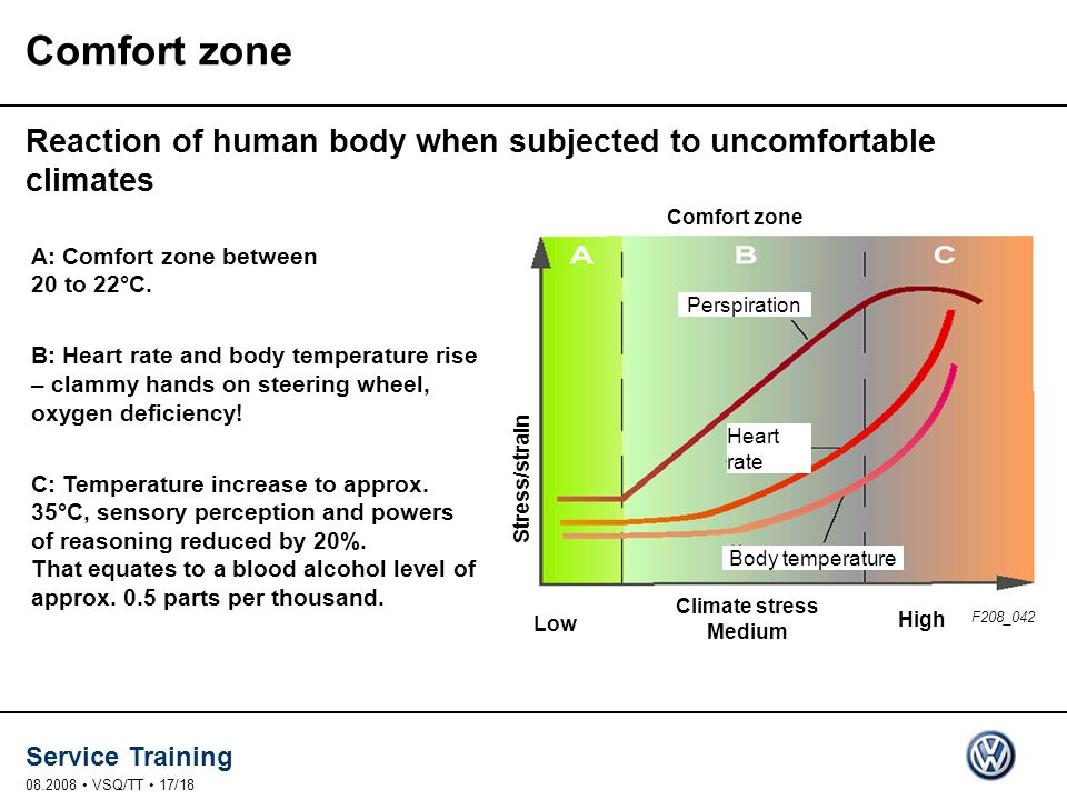 Service Training 08.2008 VSQ/TT 17/18 A: Comfort zone between 20 to 22°C. B: Heart rate and body temperature rise – clammy hands on steering wheel, ox