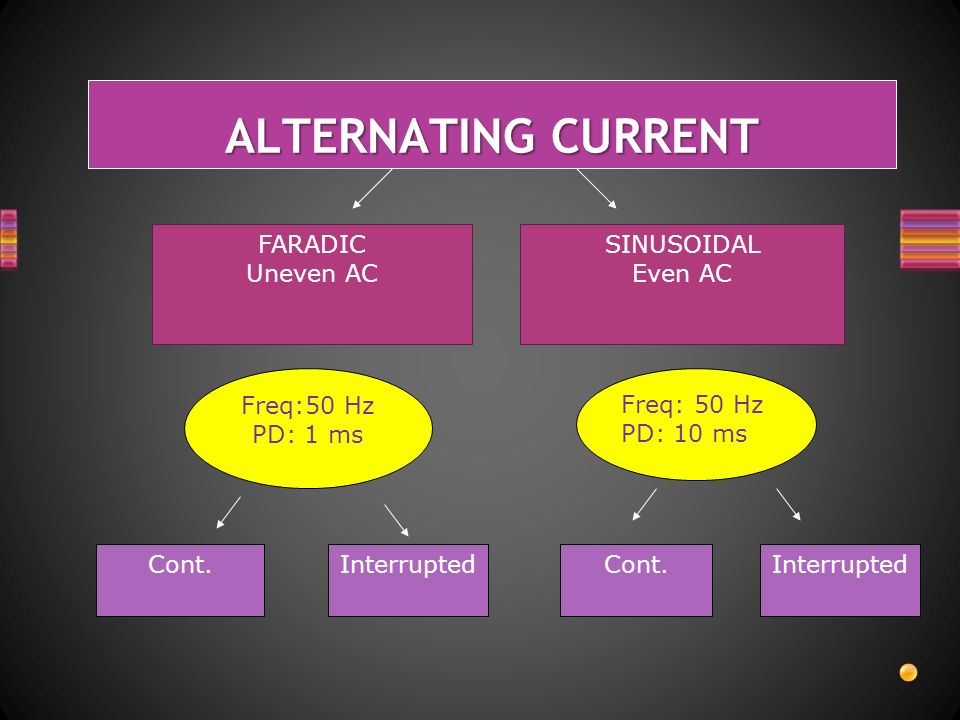 ALTERNATING CURRENT FARADIC Uneven AC SINUSOIDAL Even AC Cont.Interrupted Freq:50 Hz PD: 1 ms Freq: 50 Hz PD: 10 ms Cont.Interrupted