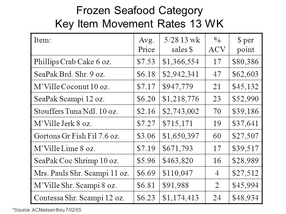 Frozen Seafood Category Key Item Movement Rates 13 WK Item:Avg. Price 5/28 13 wk sales $ % ACV $ per point Phillips Crab Cake 6 oz.$7.53$1,366,55417$8