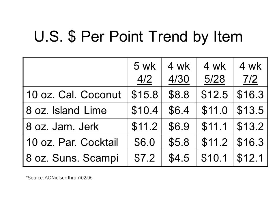U.S. $ Per Point Trend by Item 5 wk 4/2 4 wk 4/30 4 wk 5/28 4 wk 7/2 10 oz.