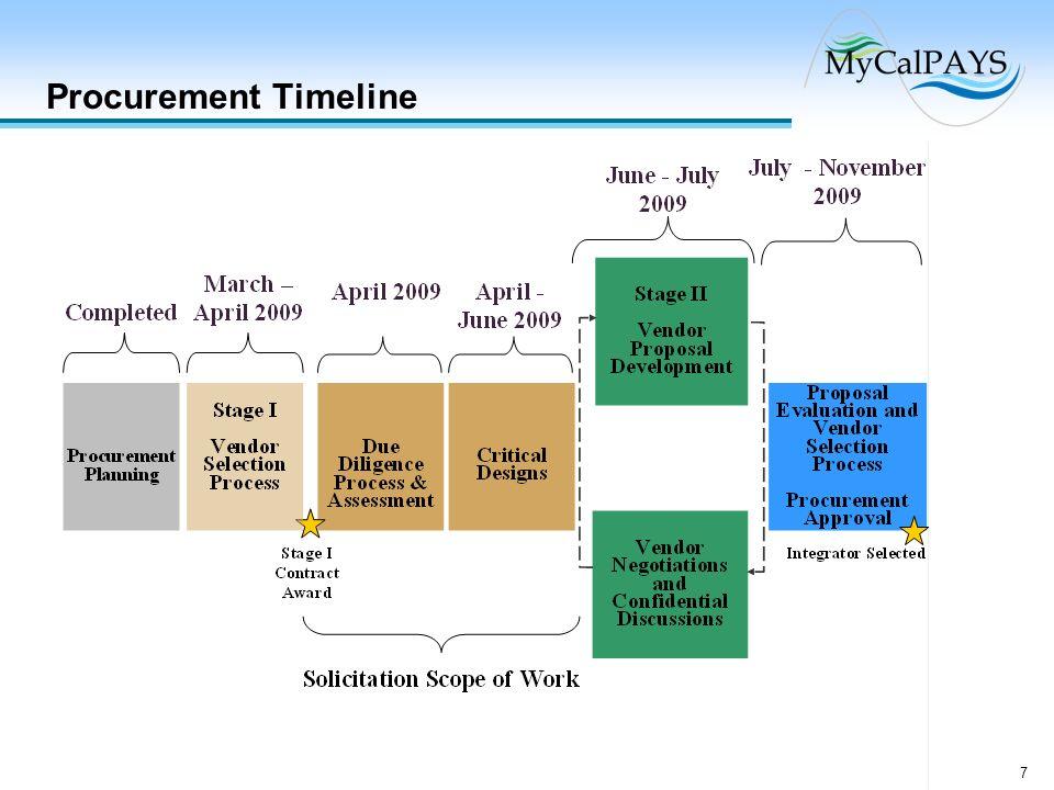 7 Procurement Timeline