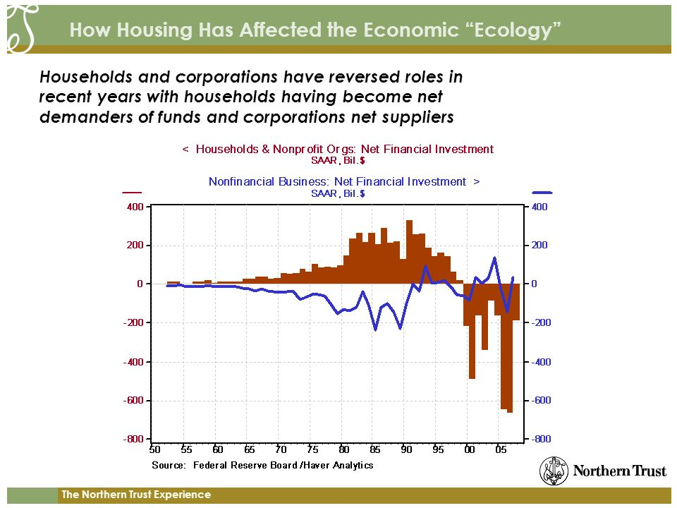 The Northern Trust Experience How Housing Has Affected the Economic Ecology Households and corporations have reversed roles in recent years with house