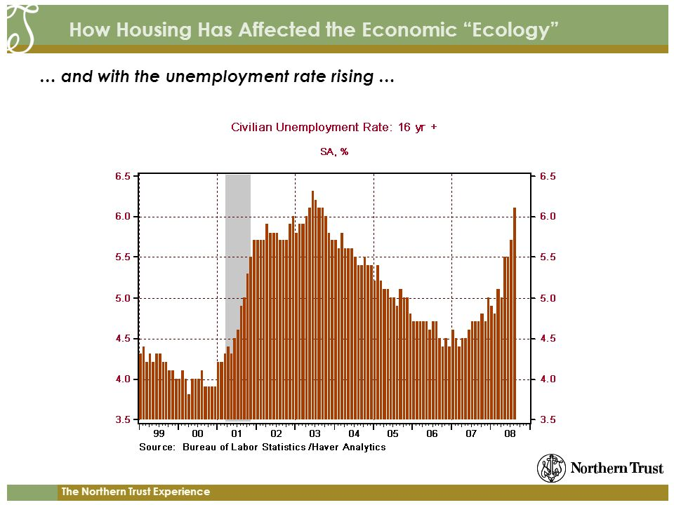 The Northern Trust Experience How Housing Has Affected the Economic Ecology … and with the unemployment rate rising …