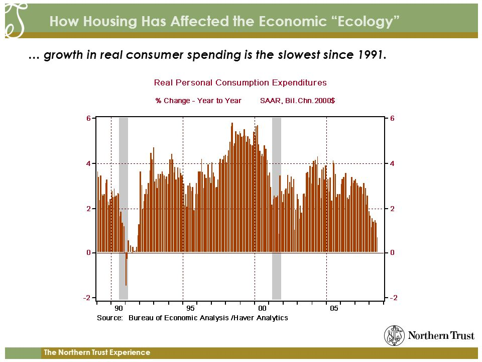 The Northern Trust Experience How Housing Has Affected the Economic Ecology … growth in real consumer spending is the slowest since 1991.