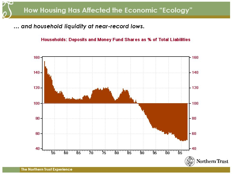 The Northern Trust Experience How Housing Has Affected the Economic Ecology … and household liquidity at near-record lows.