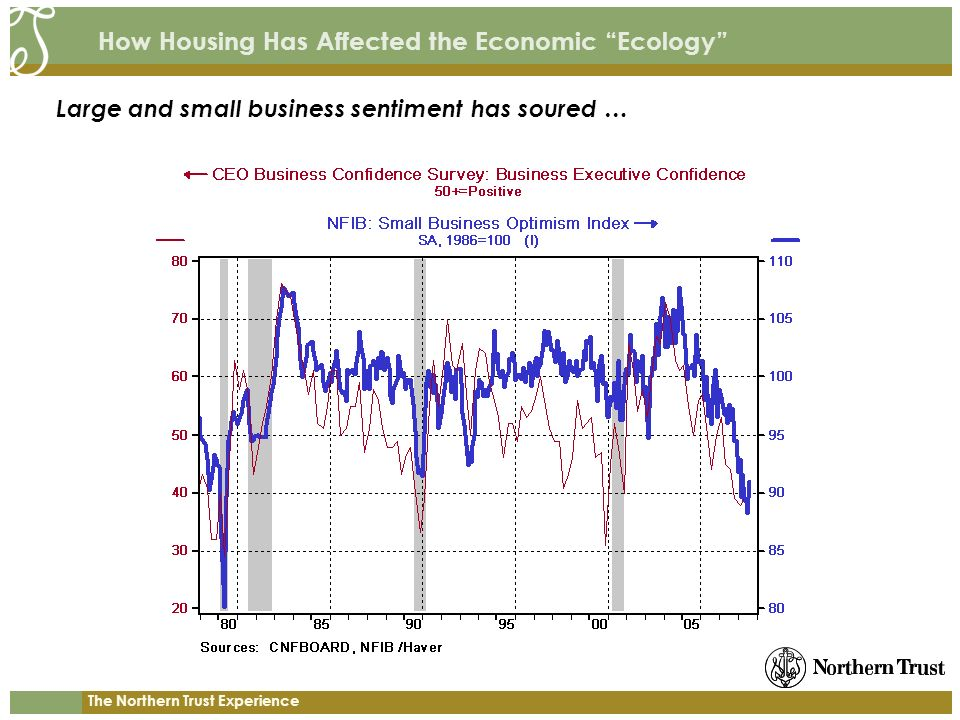The Northern Trust Experience How Housing Has Affected the Economic Ecology Large and small business sentiment has soured …
