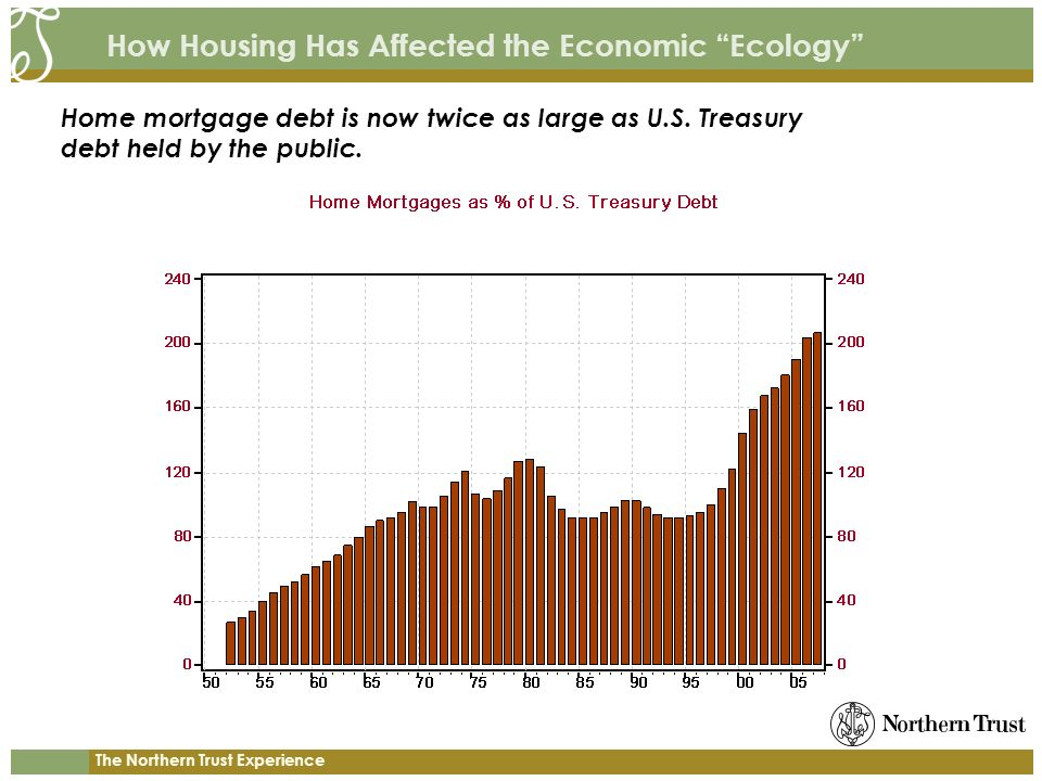 The Northern Trust Experience How Housing Has Affected the Economic Ecology Home mortgage debt is now twice as large as U.S. Treasury debt held by the