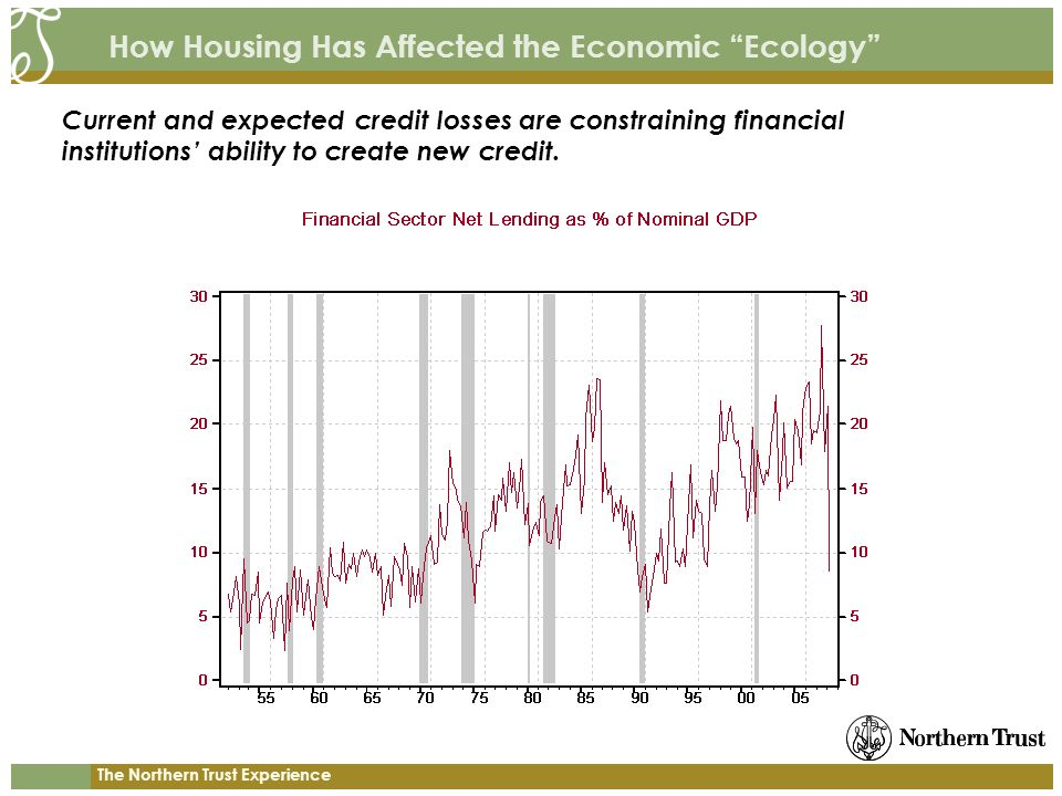 The Northern Trust Experience How Housing Has Affected the Economic Ecology Current and expected credit losses are constraining financial institutions