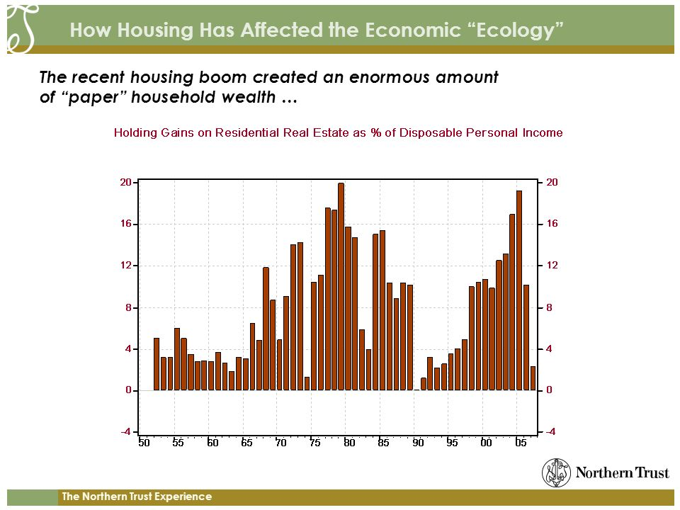 The Northern Trust Experience How Housing Has Affected the Economic Ecology The recent housing boom created an enormous amount of paper household weal