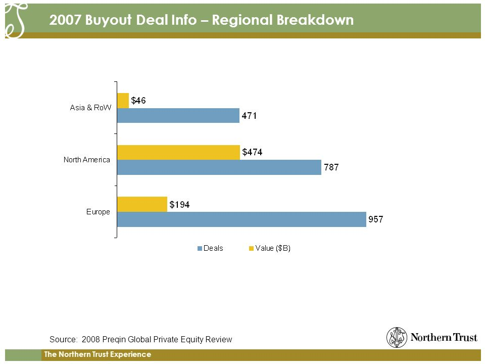 The Northern Trust Experience 2007 Buyout Deal Info – Regional Breakdown Source: 2008 Preqin Global Private Equity Review