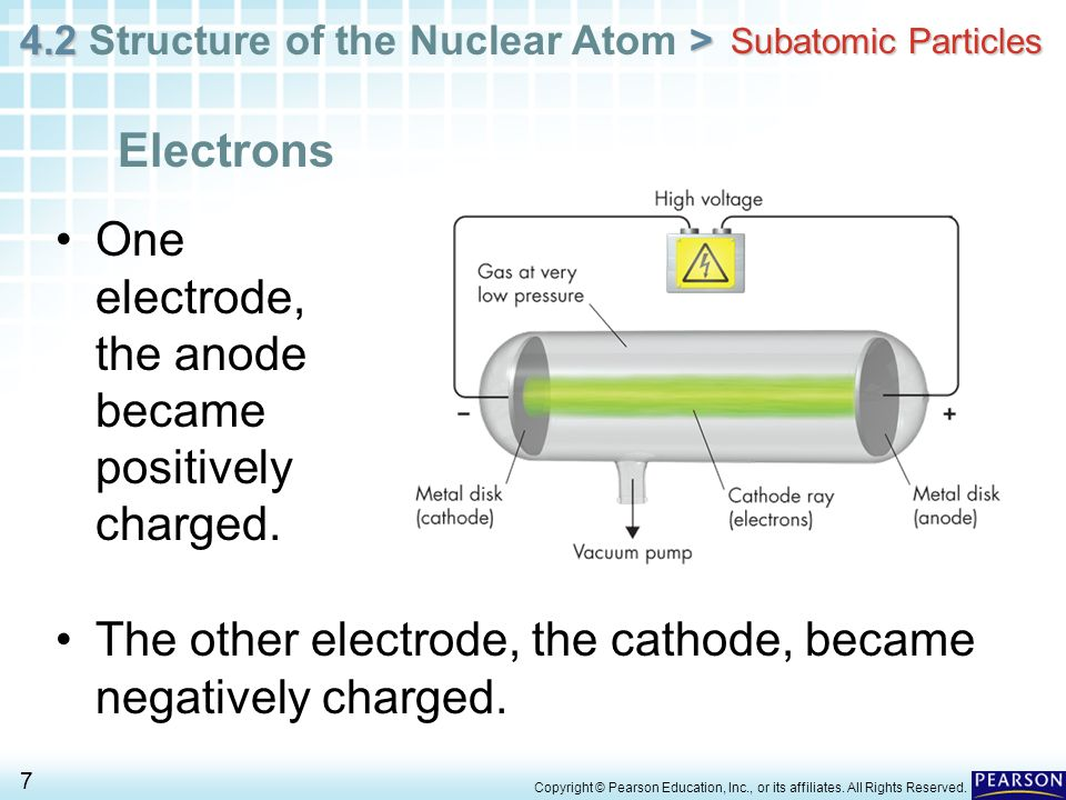 4.2 > 4.2 Structure of the Nuclear Atom > 7 Copyright © Pearson Education, Inc., or its affiliates. All Rights Reserved. Electrons Subatomic Particles
