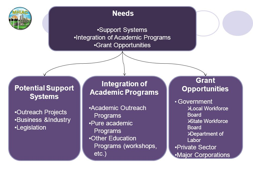 Needs Support Systems Integration of Academic Programs Grant Opportunities Potential Support Systems Outreach Projects Business &Industry Legislation