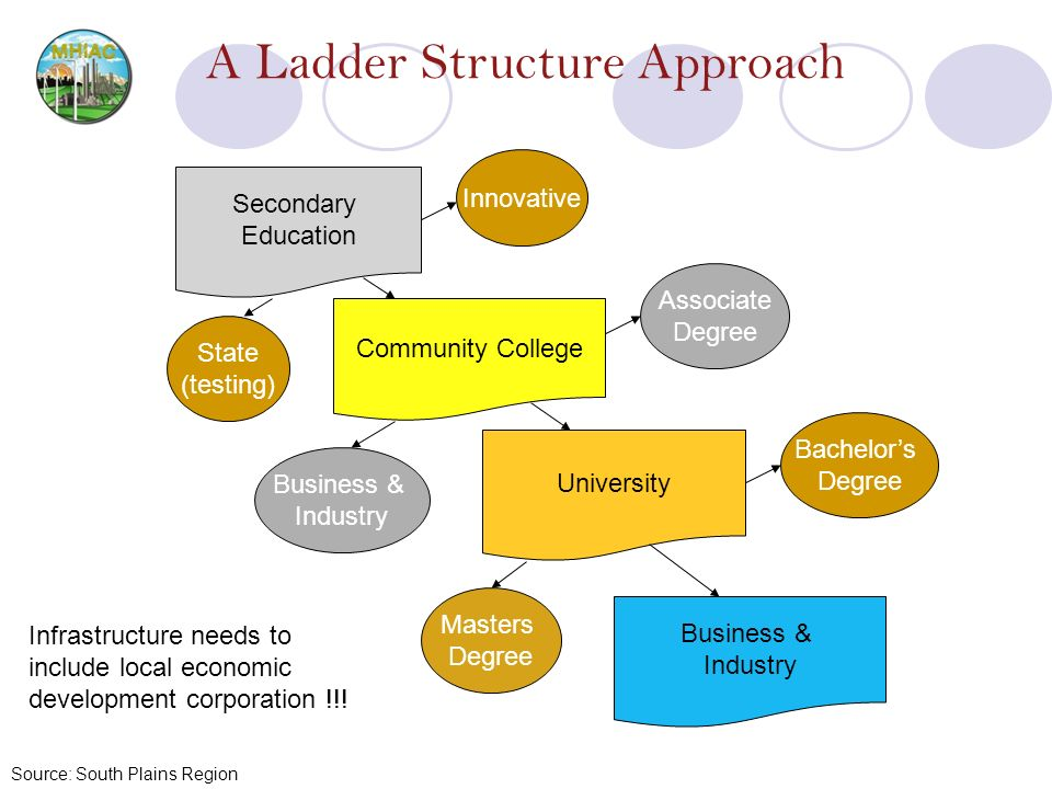 A Ladder Structure Approach Source: South Plains Region Secondary Education Community College University Masters Degree Bachelors Degree Associate Deg