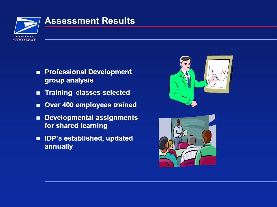 Assessment Results Professional Development group analysis Training classes selected Over 400 employees trained Developmental assignments for shared l