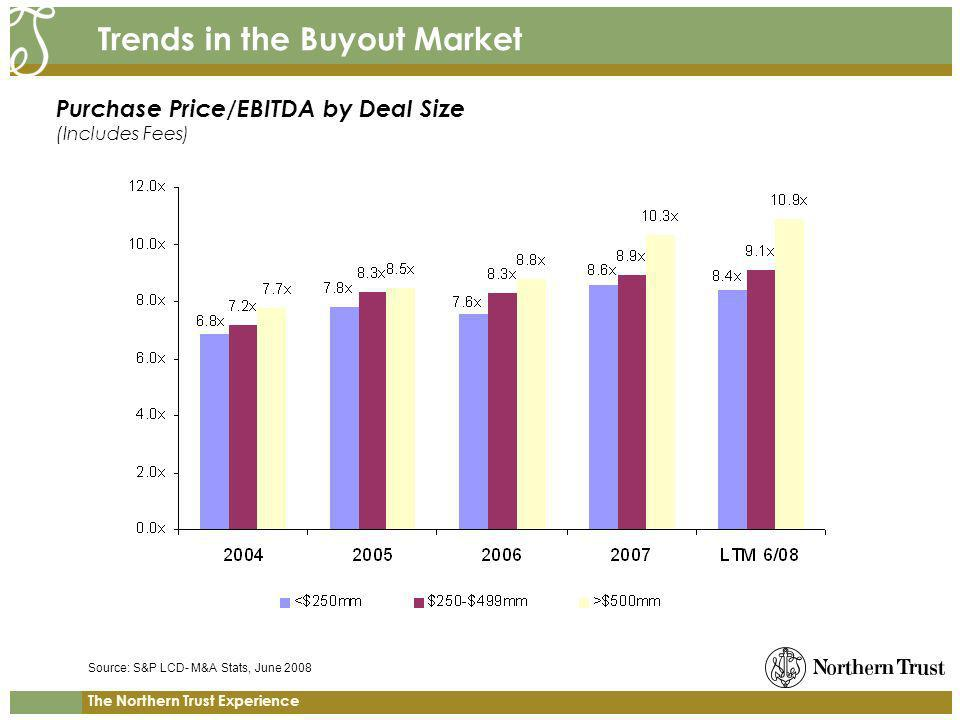 The Northern Trust Experience Trends in the Buyout Market Purchase Price/EBITDA by Deal Size (Includes Fees) Source: S&P LCD- M&A Stats, June 2008