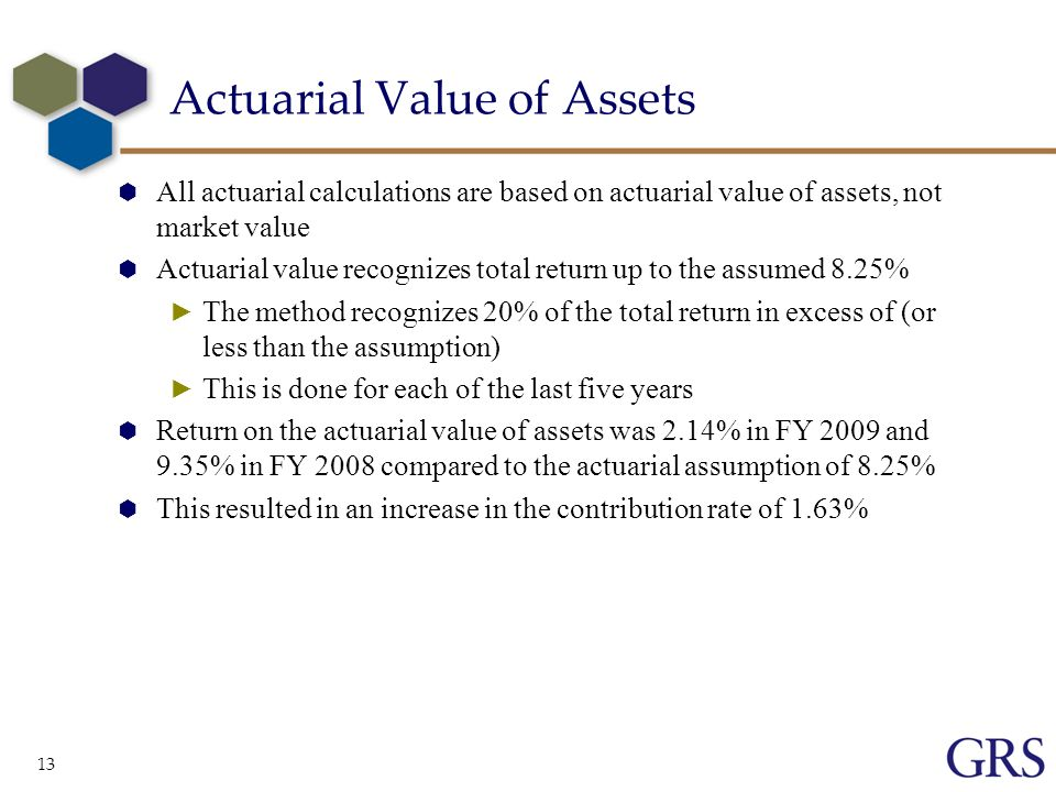 13 Actuarial Value of Assets All actuarial calculations are based on actuarial value of assets, not market value Actuarial value recognizes total return up to the assumed 8.25% The method recognizes 20% of the total return in excess of (or less than the assumption) This is done for each of the last five years Return on the actuarial value of assets was 2.14% in FY 2009 and 9.35% in FY 2008 compared to the actuarial assumption of 8.25% This resulted in an increase in the contribution rate of 1.63%