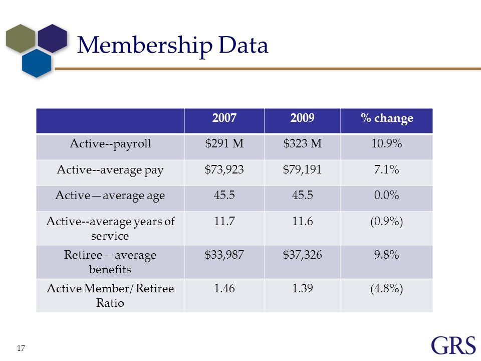 Membership Data 17 20072009% change Active--payroll$291 M$323 M10.9% Active--average pay$73,923$79,1917.1% Activeaverage age45.5 0.0% Active--average years of service 11.711.6(0.9%) Retireeaverage benefits $33,987$37,3269.8% Active Member/ Retiree Ratio 1.461.39(4.8%)