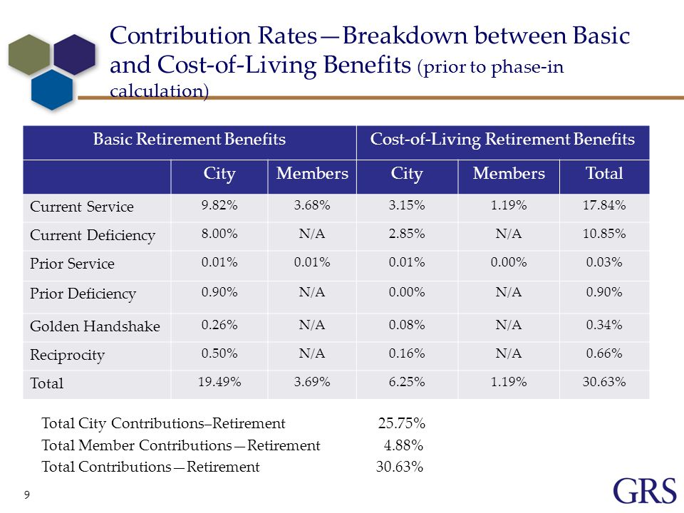 9 Contribution RatesBreakdown between Basic and Cost-of-Living Benefits (prior to phase-in calculation) Basic Retirement BenefitsCost-of-Living Retirement Benefits CityMembersCityMembersTotal Current Service 9.82%3.68%3.15%1.19%17.84% Current Deficiency 8.00%N/A2.85%N/A10.85% Prior Service 0.01% 0.00%0.03% Prior Deficiency 0.90%N/A0.00%N/A0.90% Golden Handshake 0.26%N/A0.08%N/A0.34% Reciprocity 0.50%N/A0.16%N/A0.66% Total 19.49%3.69%6.25%1.19%30.63% Total City Contributions–Retirement 25.75% Total Member ContributionsRetirement 4.88% Total ContributionsRetirement 30.63%