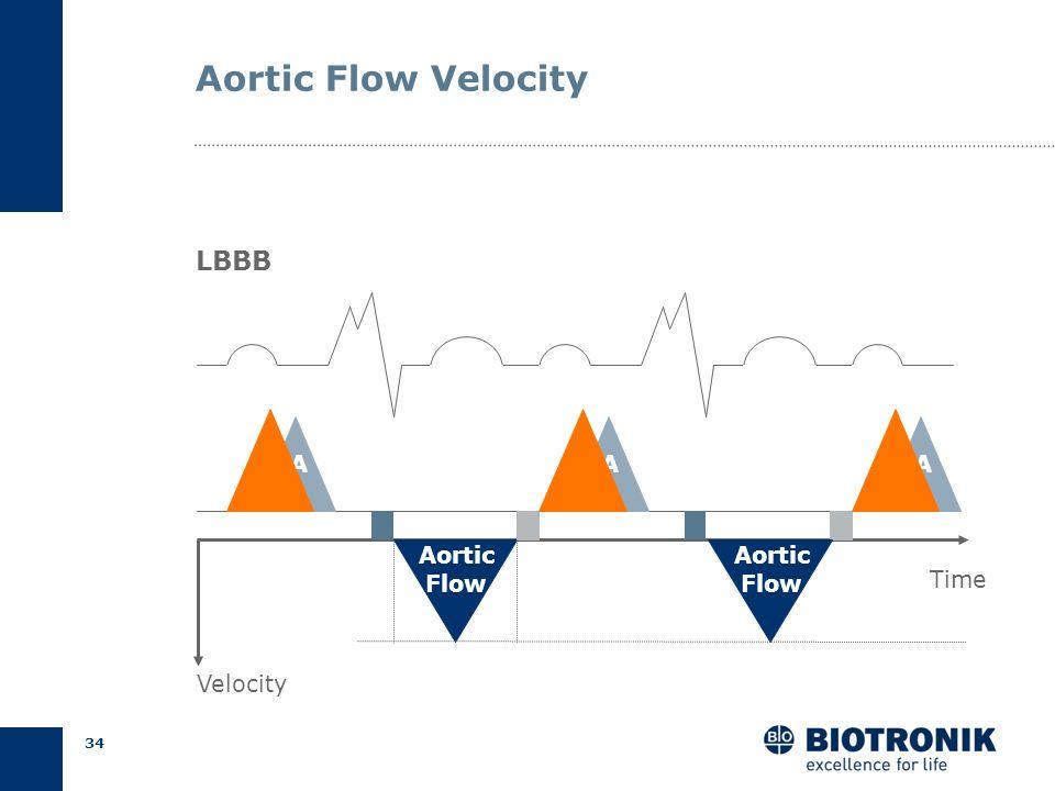 33 Doppler Echo Aortic Flow Velocity Kruck, Biamino 1988