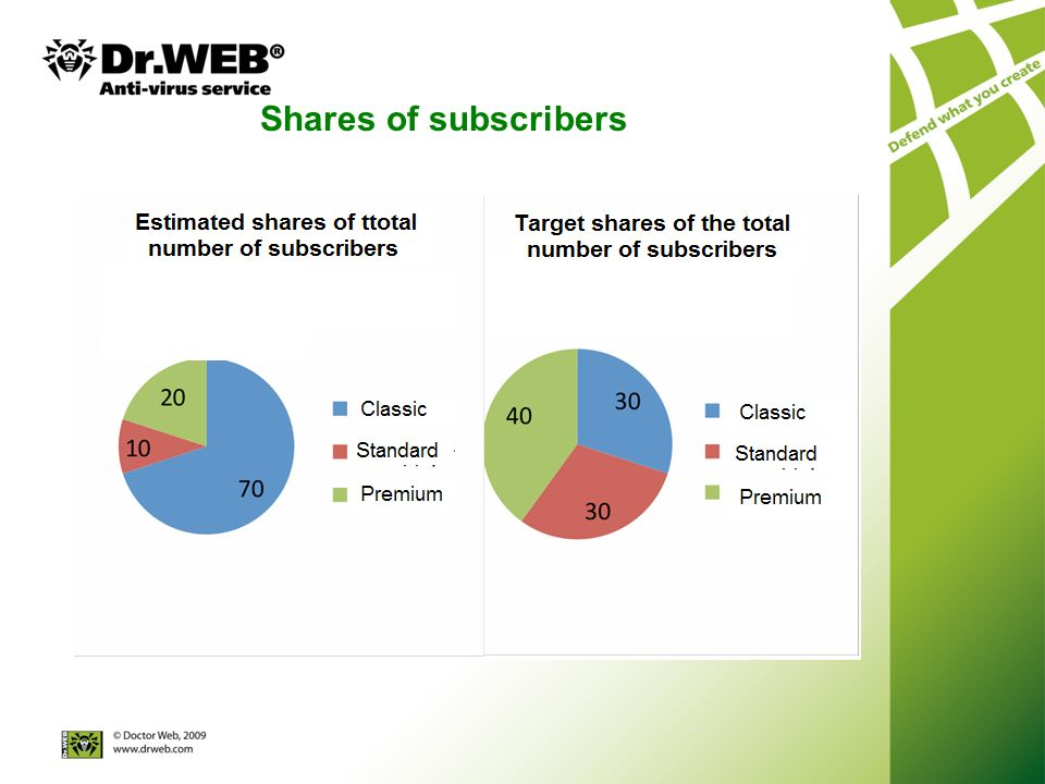 Shares of subscribers