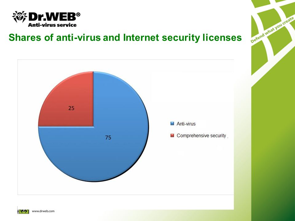 Shares of anti-virus and Internet security licenses