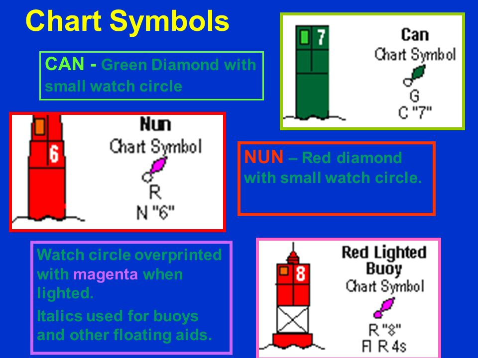 –Numbers - Nuns are even numbered and cans are odd numbered. –Letters - Used on non-lateral buoys. –Light Flash Characteristics - how the light flashe