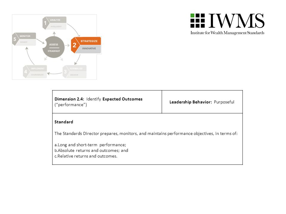 Dimension 2.4: Identify Expected Outcomes (performance) Leadership Behavior: Purposeful Standard The Standards Director prepares, monitors, and maintains performance objectives, in terms of: a.Long and short-term performance; b.Absolute returns and outcomes; and c.Relative returns and outcomes.