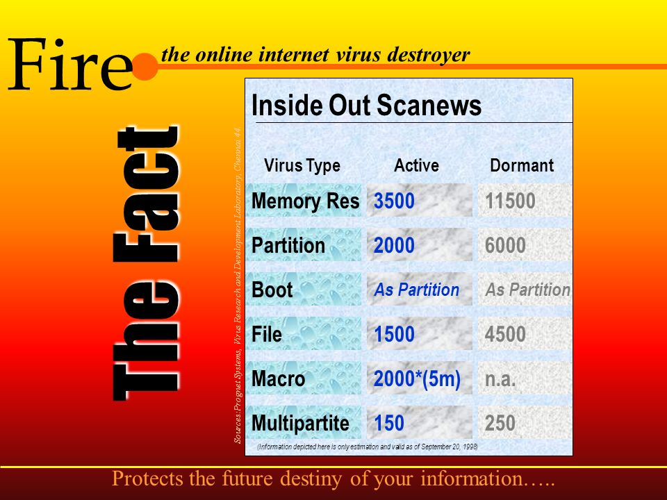 Fire the online internet virus destroyer Details of viruses via Virus Library. so what ? A complete information on viruses available in the market. St