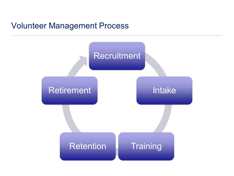RecruitmentIntakeTrainingRetentionRetirement Volunteer Management Process
