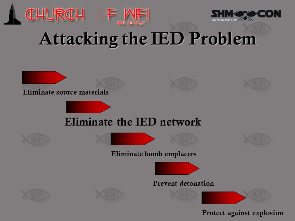Attacking the IED Problem Eliminate source materials Eliminate the IED network Eliminate bomb emplacers Prevent detonation Protect against explosion