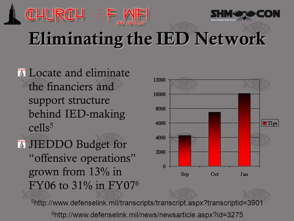 Eliminating the IED Network Locate and eliminate the financiers and support structure behind IED-making cells 5 JIEDDO Budget for offensive operations