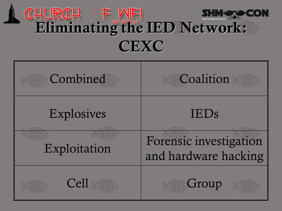 Eliminating the IED Network: CEXC CombinedCoalition ExplosivesIEDs Exploitation Forensic investigation and hardware hacking CellGroup