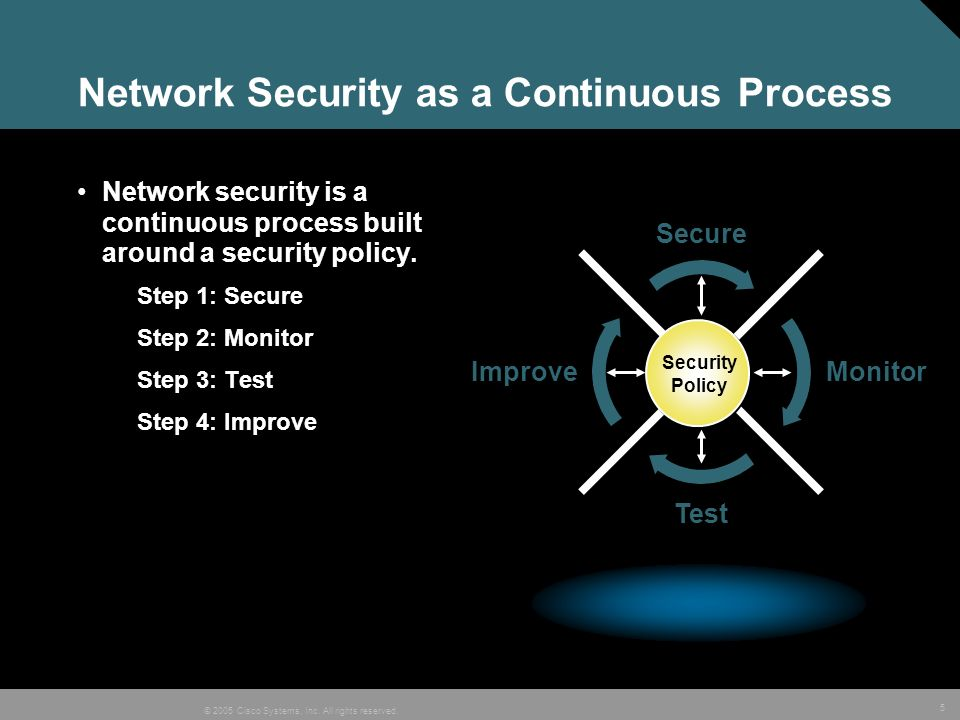 5 © 2005 Cisco Systems, Inc. All rights reserved. Network Security as a Continuous Process Network security is a continuous process built around a sec