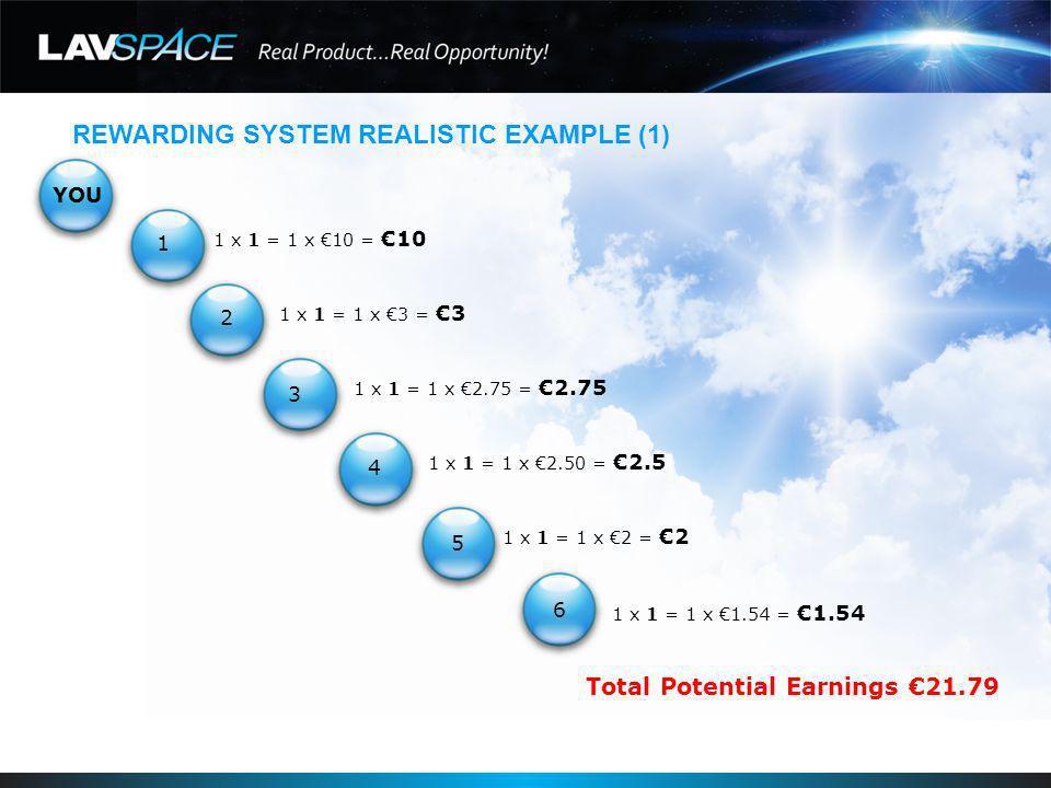 REWARDING SYSTEM REALISTIC EXAMPLE (2) YOU 1 x 2 = 2 x 10 =20 2 x 2 = 4 x 3 =12 4 x 2 = 8 x 2.75 =22 8 x 2 = 16 x 2.50 =40 16 x 2 = 32 x 2 =64 32 x 2 = 64 x 1.54 =98.56 Total Potential Earnings 256.56 1 2 3 4 5 6