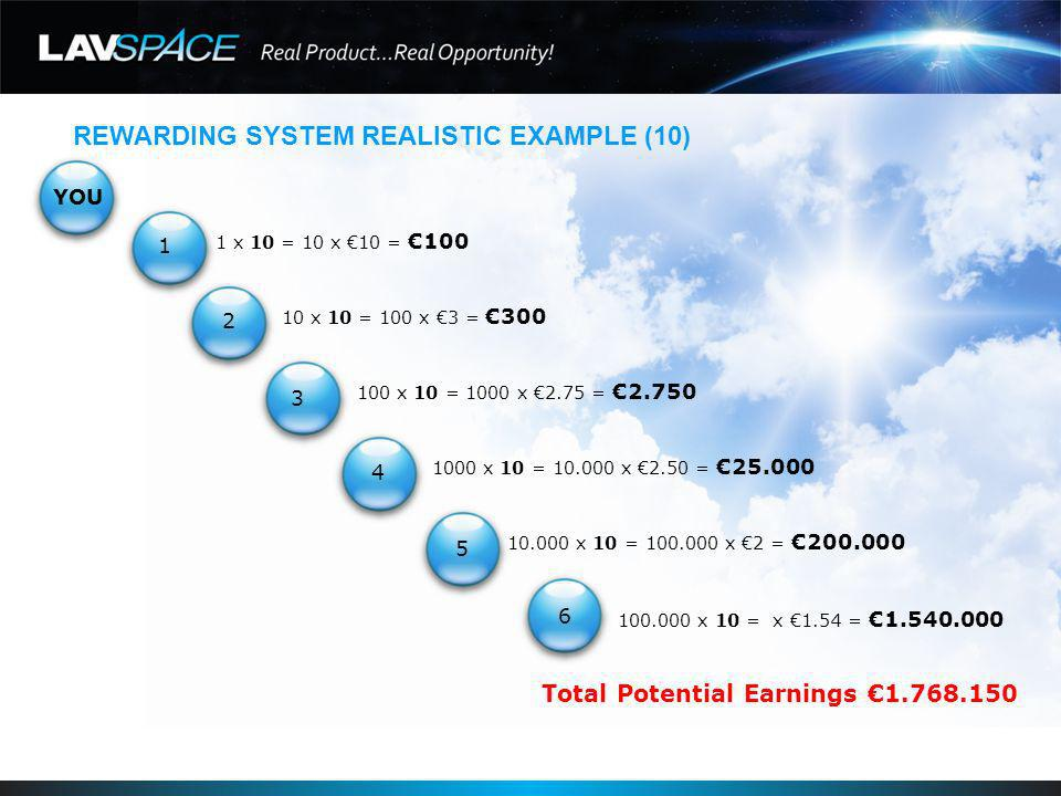 REWARDING SYSTEM REALISTIC EXAMPLE (10) YOU 1 x 10 = 10 x 10 =100 10 x 10 = 100 x 3 =300 100 x 10 = 1000 x 2.75 =2.750 1000 x 10 = 10.000 x 2.50 =25.000 10.000 x 10 = 100.000 x 2 =200.000 100.000 x 10 = x 1.54 =1.540.000 Total Potential Earnings 1.768.150 1 2 3 4 5 6