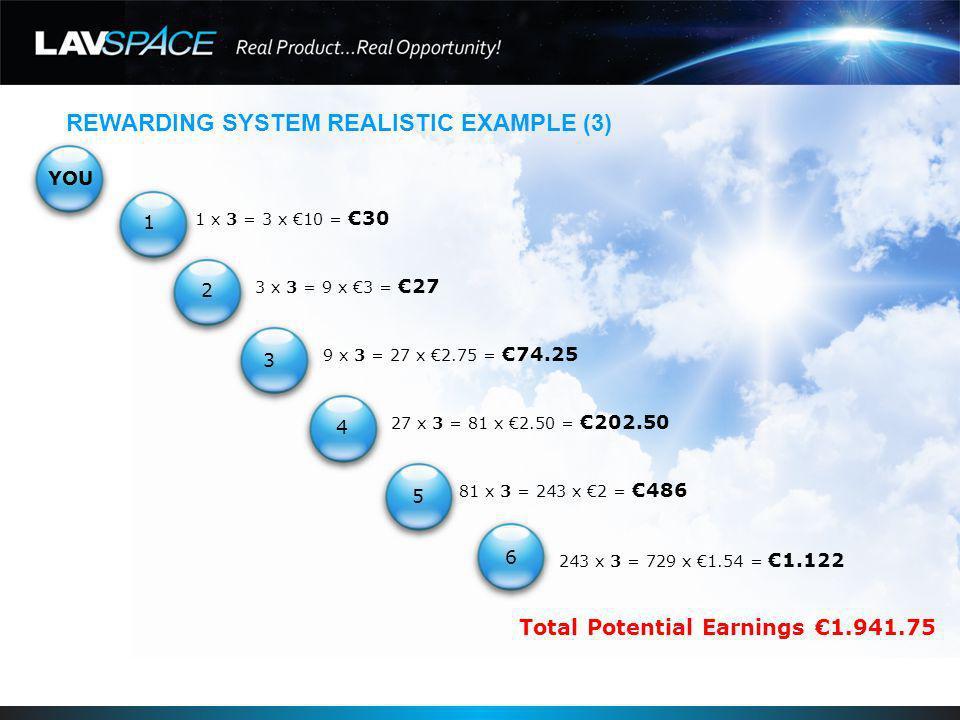 REWARDING SYSTEM REALISTIC EXAMPLE (4) YOU 1 x 4 = 4 x 10 =40 4 x 4 = 16 x 3 =48 16 x 4 = 64 x 2.75 =176 64 x 4 = 256 x 2.50 =640 256 x 4 = 1.024 x 2 =2.048 1.024 x 4 = 4.096 x 1.54 =6.308 Total Potential Earnings 9.260 1 2 3 4 5 6