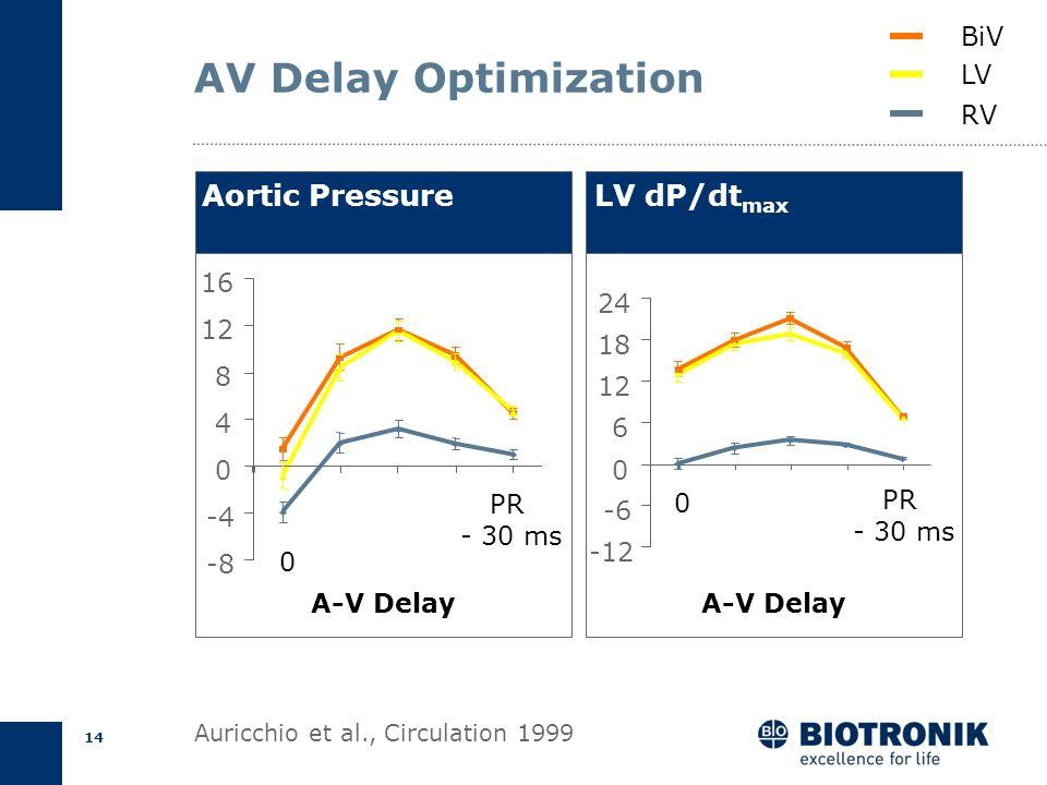 13 AV Delay Optimization QRS = 170 ms; A s -V s = 220 ms AV opt (ms) = 0.70 * 220 - 55 = 99 ms QRS = 130 ms; A s -V s = 180 ms AV opt (ms) = 0.70 * 18