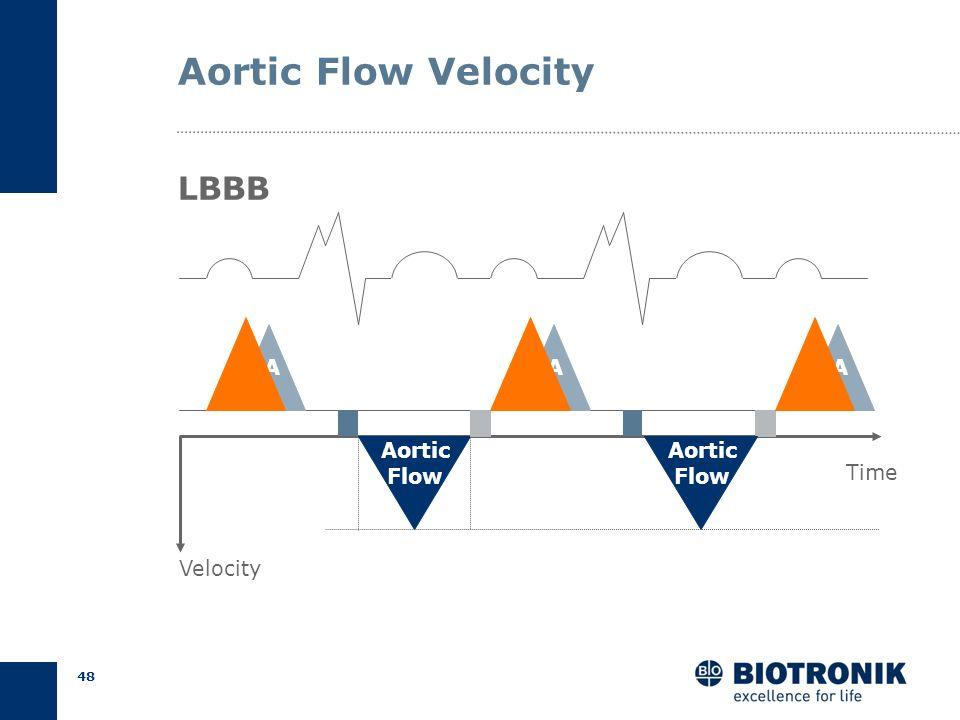 47 Doppler Echo Aortic Flow Velocity Kruck, Biamino 1988