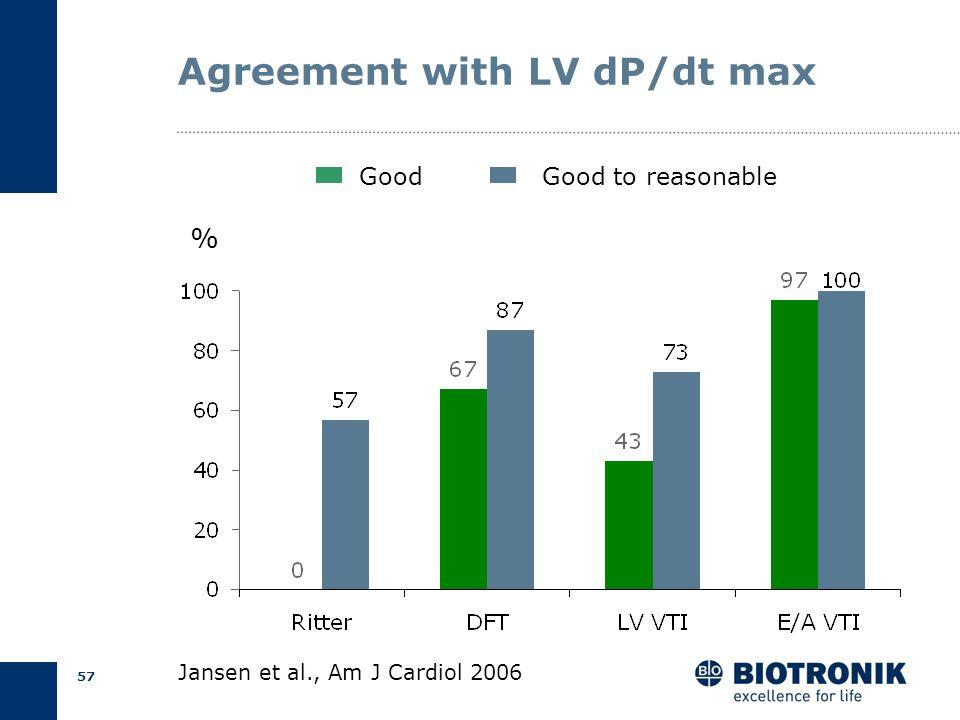 56 LV dP/dt max LV Pressure (mmHg) dP/dt (mmHg/s) Jansen et al., Am J Cardiol 2006