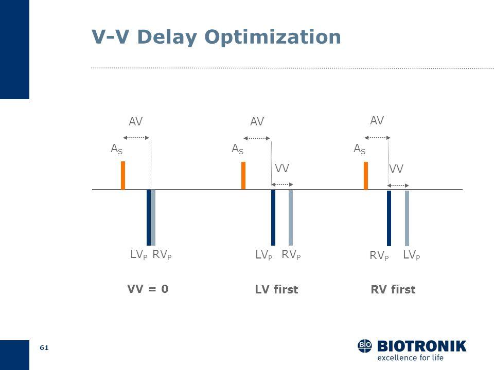 60 Optimization of BiV Pacing A-V Delay V-V Delay