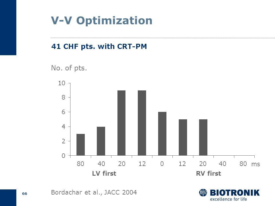 65 V-V Optimization Bordachar et al., JACC 2004 Cardiac OutputMitral Regurgitation Tissue Doppler Imaging – Intra LV delay peak