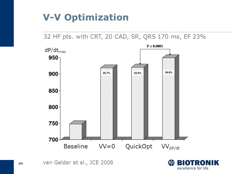68 V-V Optimization van Gelder et al., Am J Cardiol 2004 AFSR ischemicSR non-ischemic