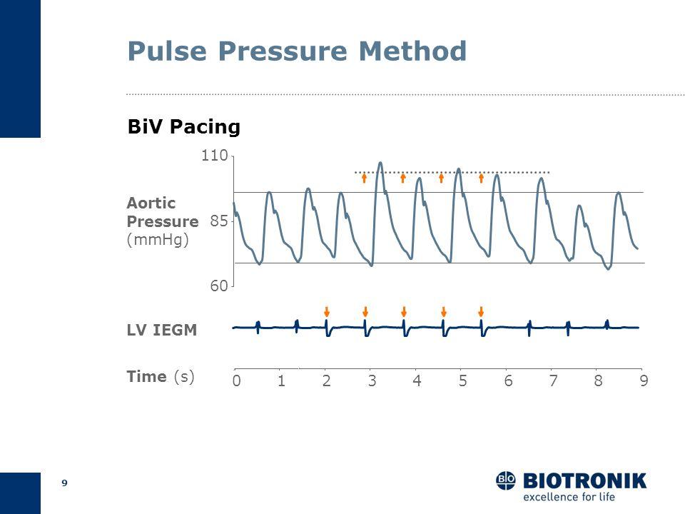 8 Pulse Pressure Method IntrinsicBiV Paced Auricchio et al., PACE 1998 P R Aorta LV PEP Time Pressure