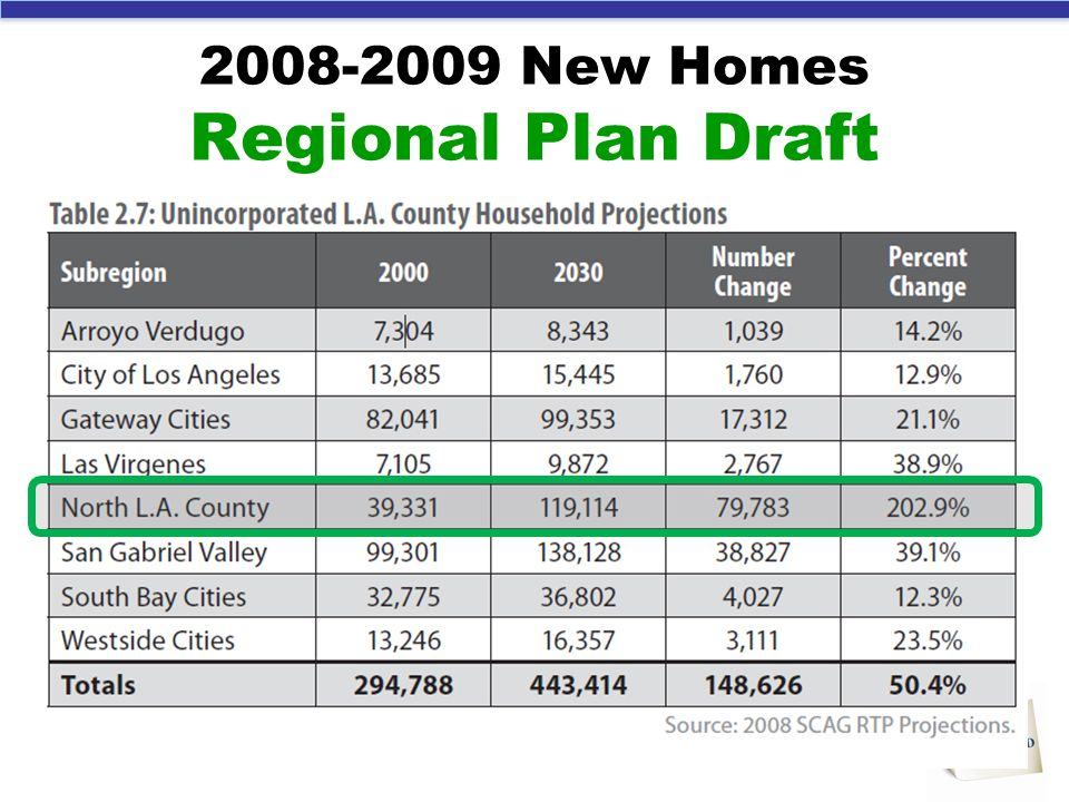 2008-2009 New Homes Regional Plan Draft