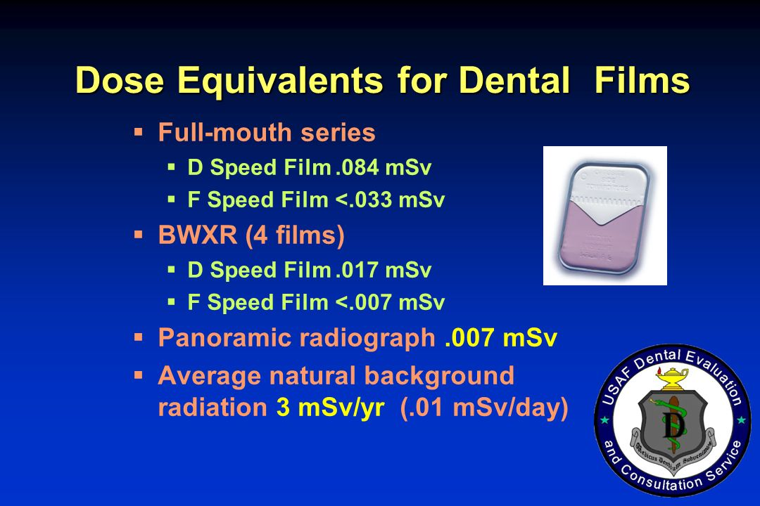 Dose Equivalents for Dental Films Full-mouth series D Speed Film.084 mSv F Speed Film<.033 mSv BWXR (4 films) D Speed Film.017 mSv F Speed Film<.007 m